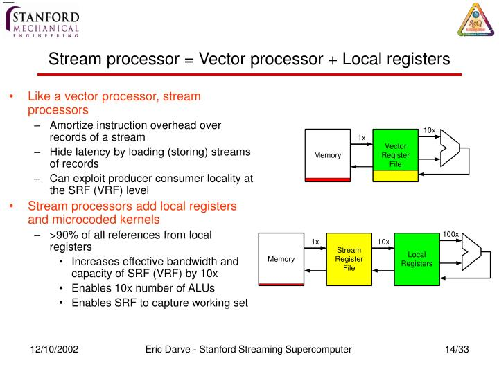 Stream processor = Vector processor + Local registers
