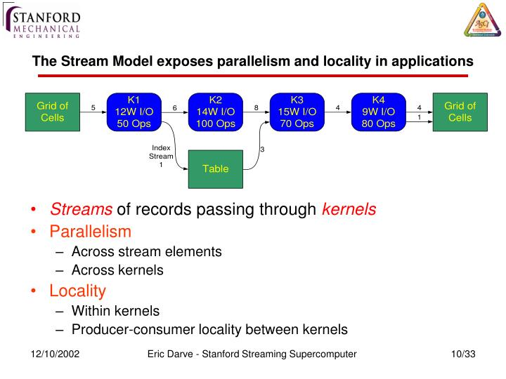 The Stream Model exposes parallelism and locality in applications