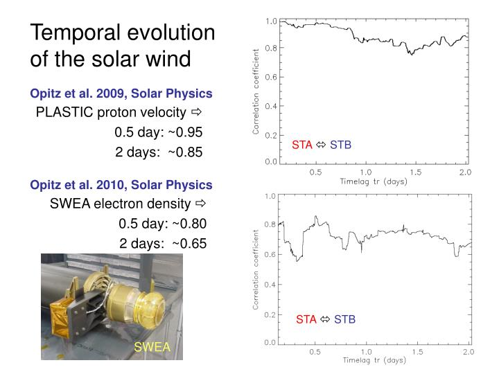 Temporal evolution of the solar wind