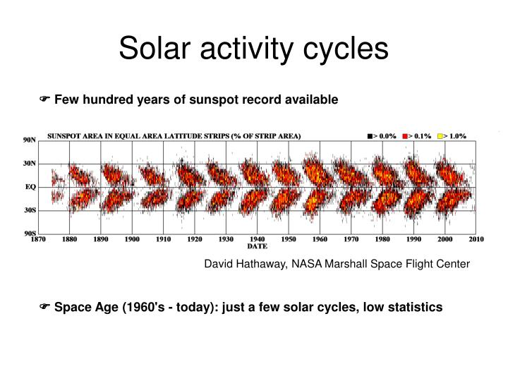 Solar activity cycles