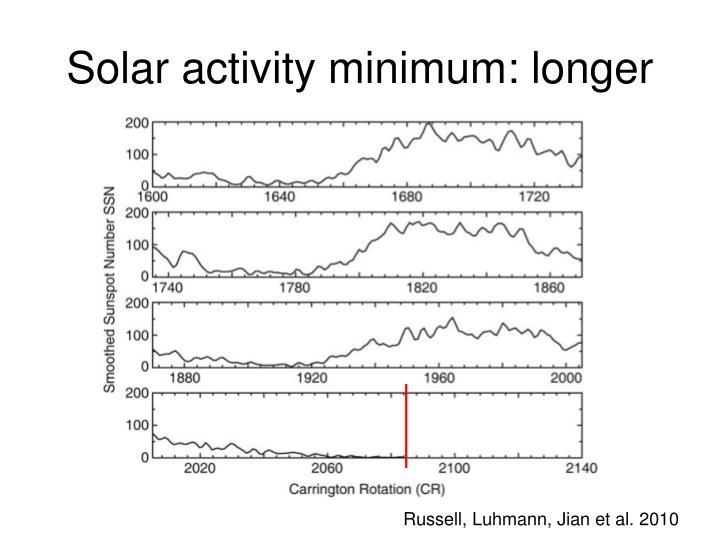 Solar activity minimum: longer