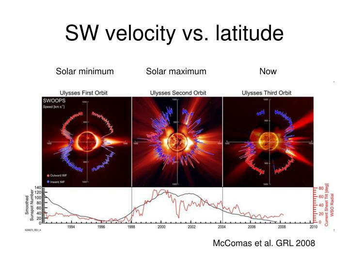 SW velocity vs. latitude