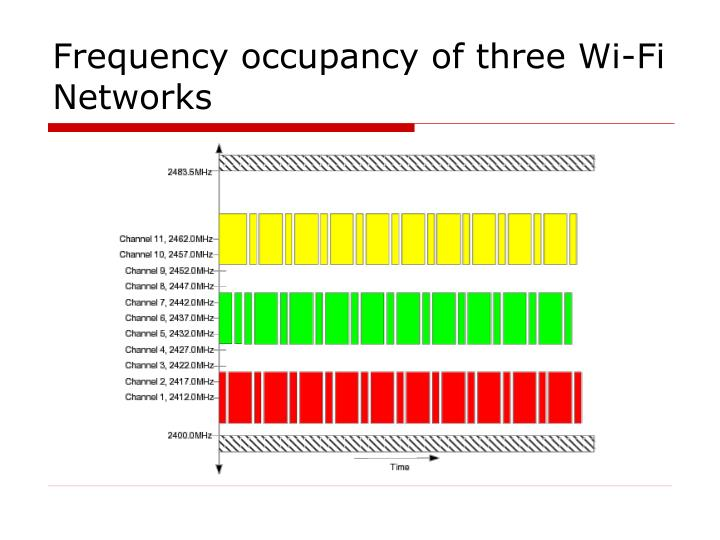 Frequency occupancy of three Wi-Fi Networks