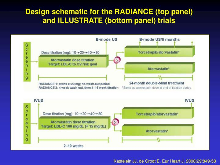 Design schematic for the RADIANCE (top panel)
