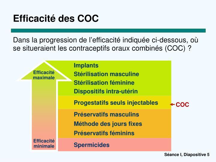 Efficacité des COC
