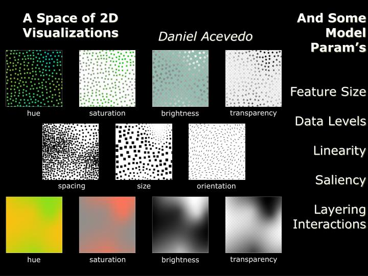 A Space of 2D Visualizations