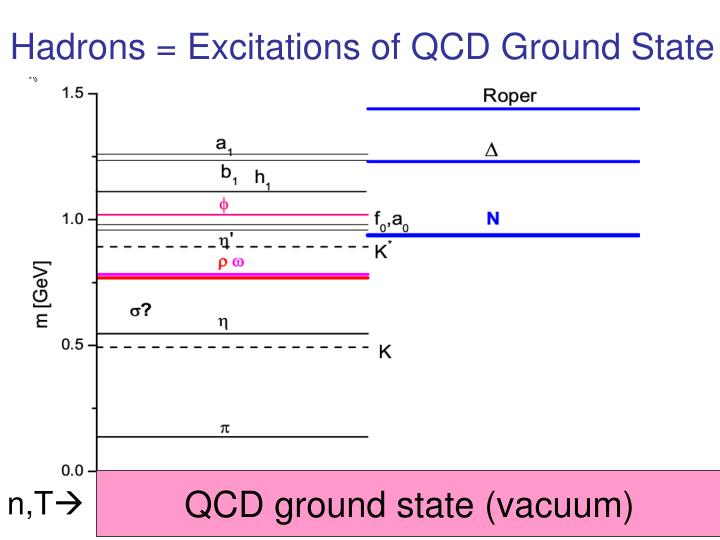 Hadrons = Excitations of QCD Ground State