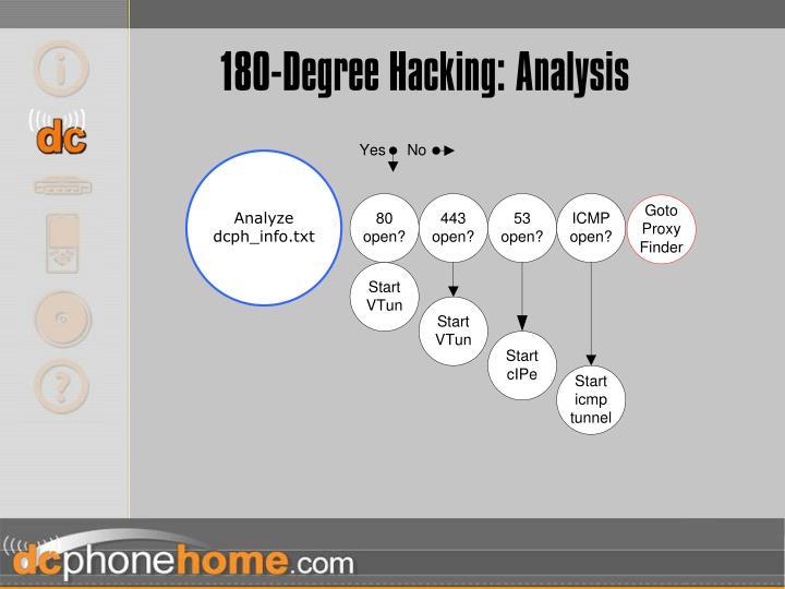 180-Degree Hacking: Analysis