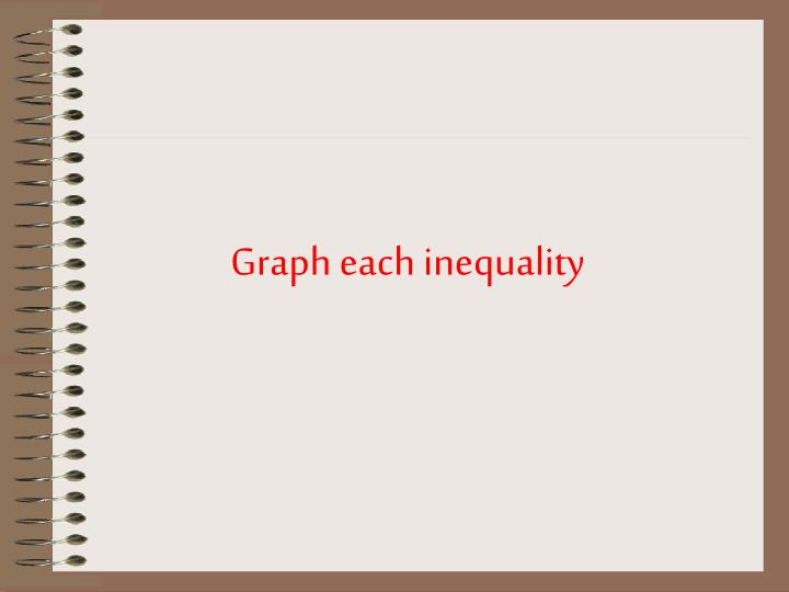 Graph each inequality