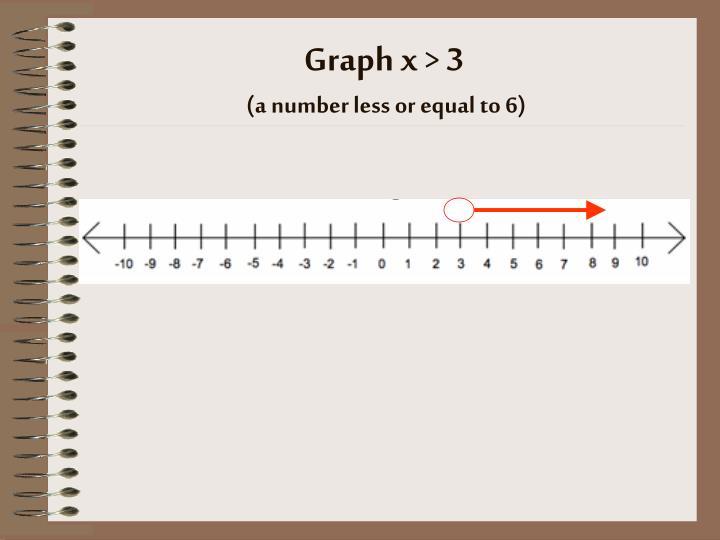 Graph x >