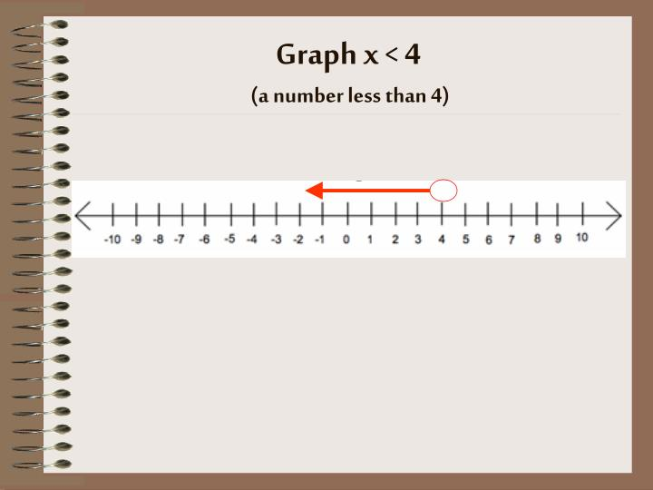 Graph x < 4