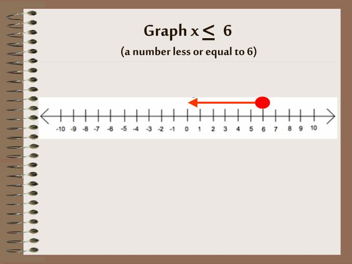 Graph x