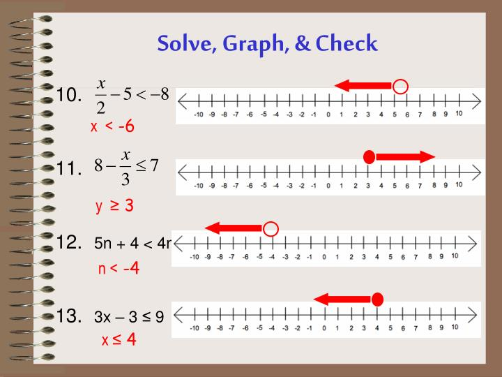 Solve, Graph, & Check