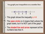 you graph your inequalities on a number line