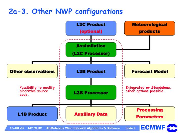 2a-3. Other NWP configurations