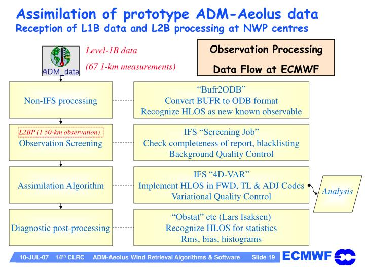 Assimilation of prototype ADM-Aeolus data