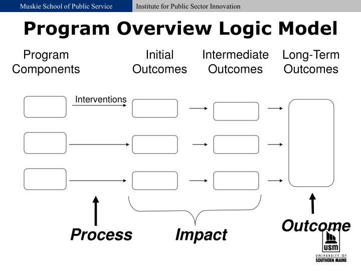 Program Overview Logic Model
