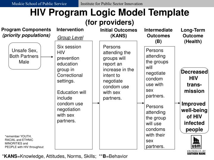 HIV Program Logic Model Template