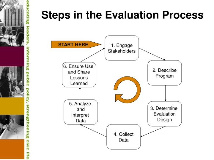 Steps in the Evaluation Process