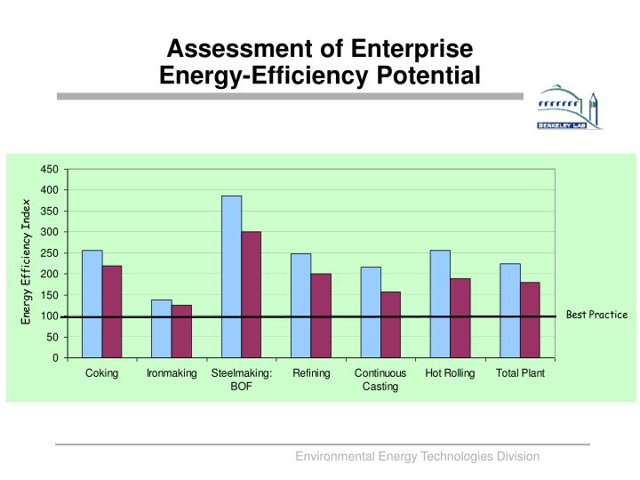 Assessment of Enterprise