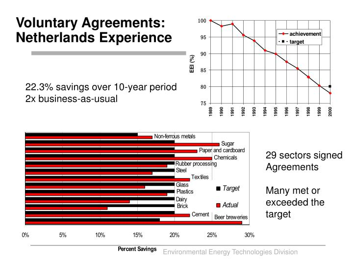 Voluntary Agreements: