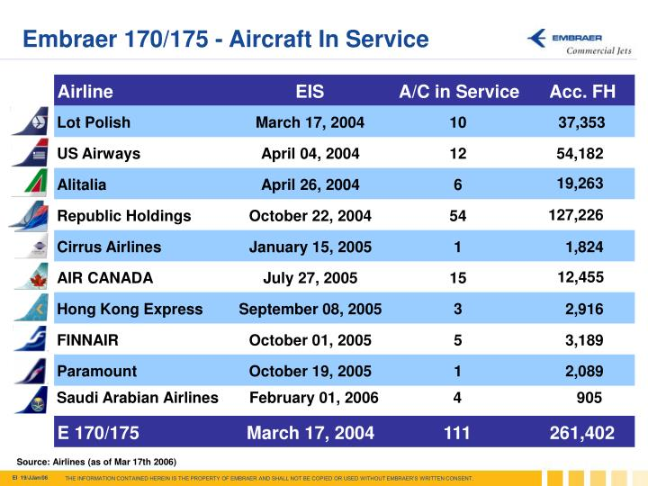 Embraer 170/175 - Aircraft In Service