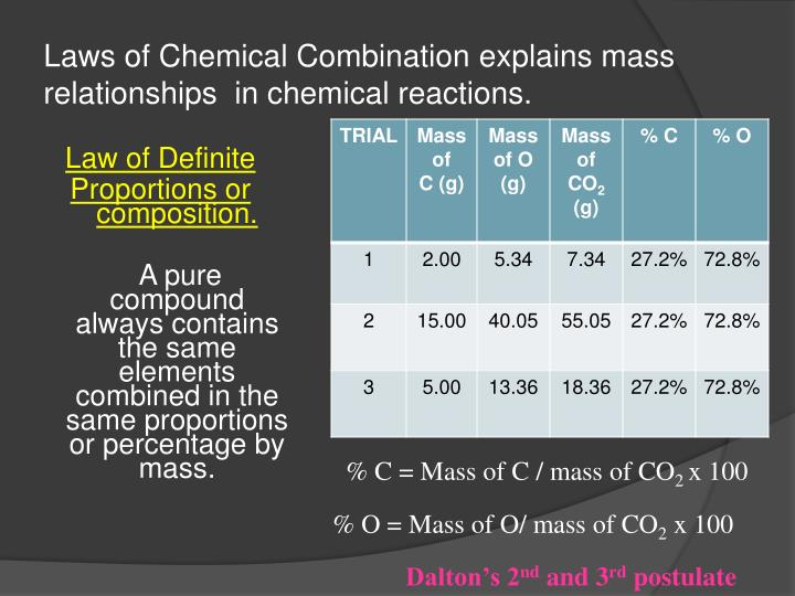 Laws of Chemical Combination explains mass relationships  in chemical reactions.