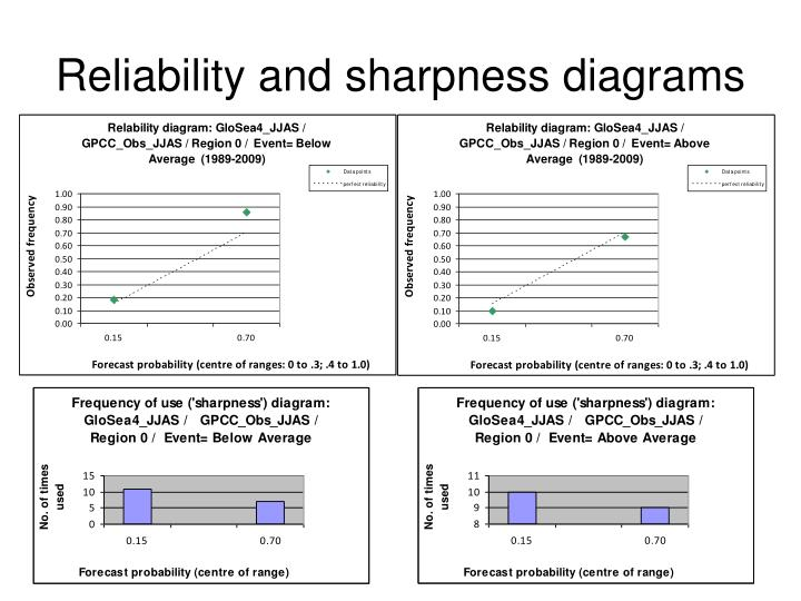 Reliability and sharpness diagrams