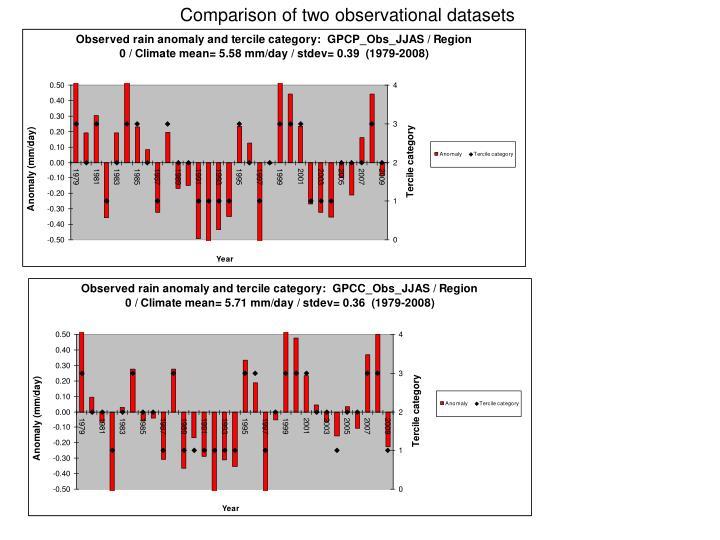 Comparison of two observational datasets