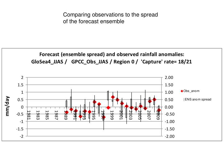 Comparing observations to the spread of the forecast ensemble