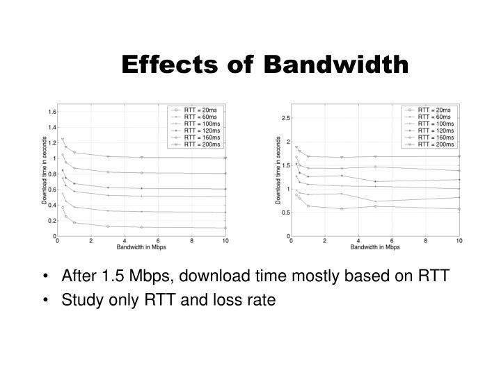 Effects of Bandwidth