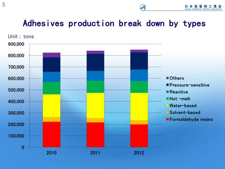 Adhesives production break down by types