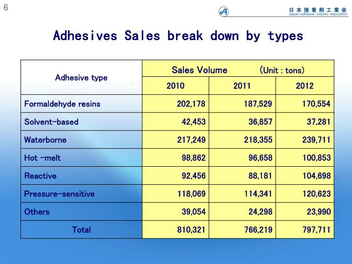 Adhesives Sales break down by types