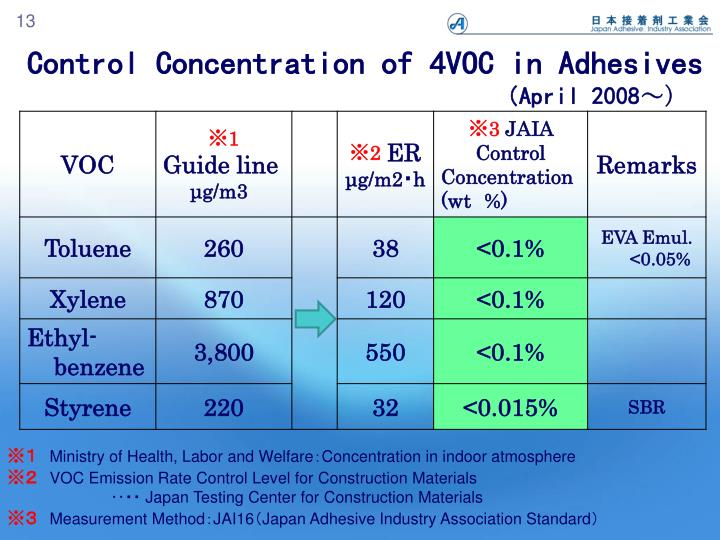 Control Concentration of 4VOC in Adhesives