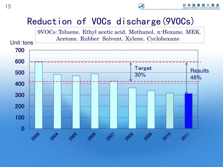 Reduction of VOCs discharge(9VOCs)