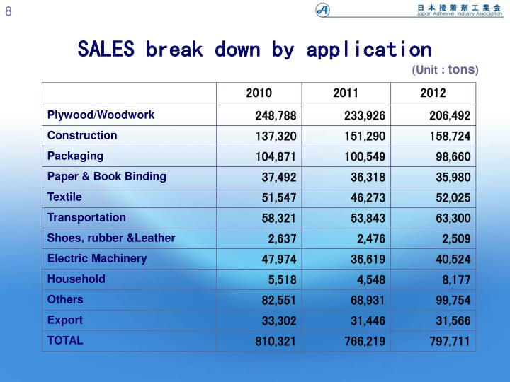 SALES break down by application