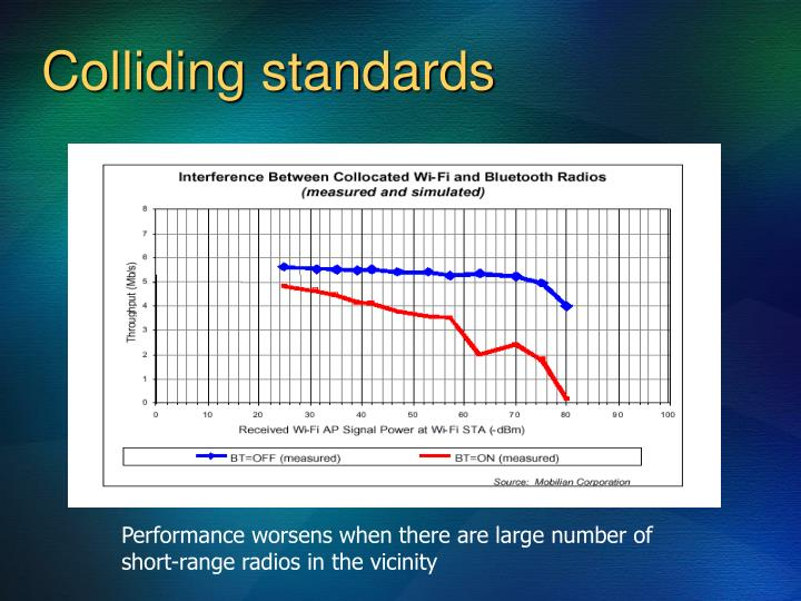 Colliding standards