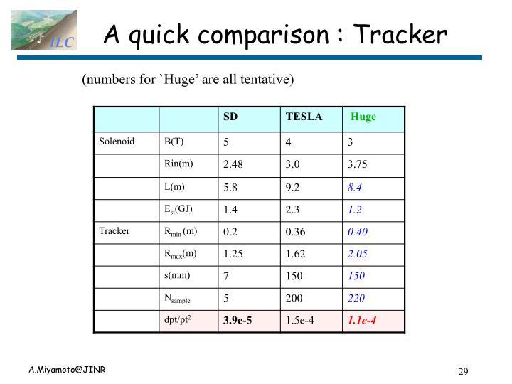 A quick comparison : Tracker