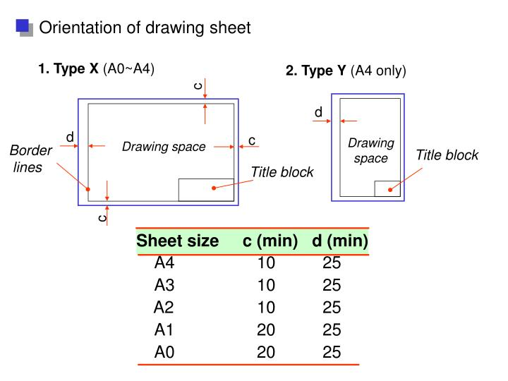 Orientation of drawing sheet