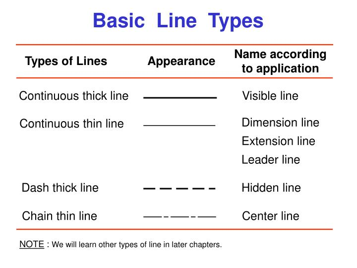 Continuous thick line