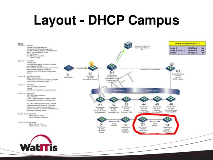 Layout - DHCP Campus