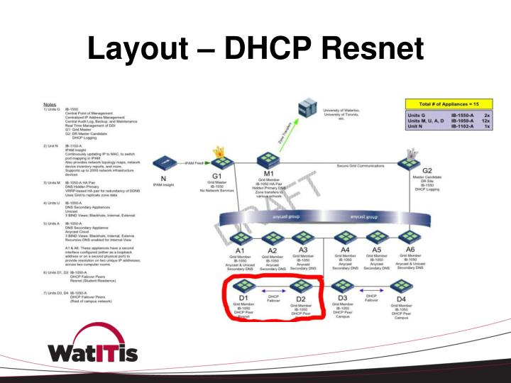 Layout – DHCP Resnet
