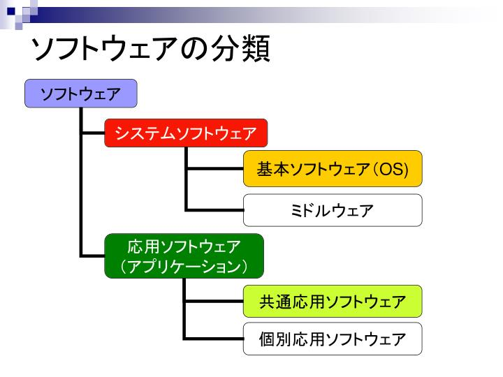 ソフトウェアの分類
