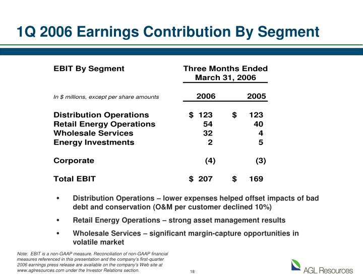 1Q 2006 Earnings Contribution By Segment