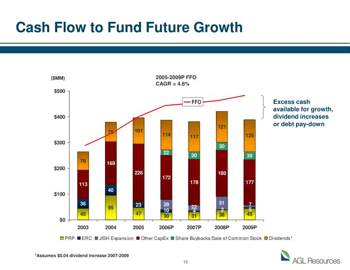 Cash Flow to Fund Future Growth
