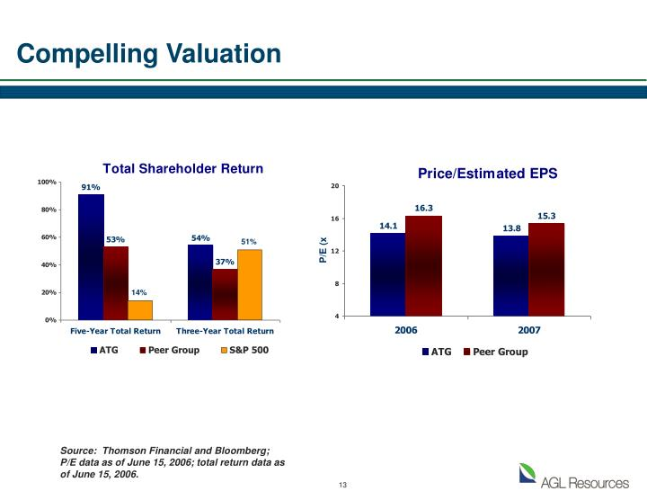 Compelling Valuation