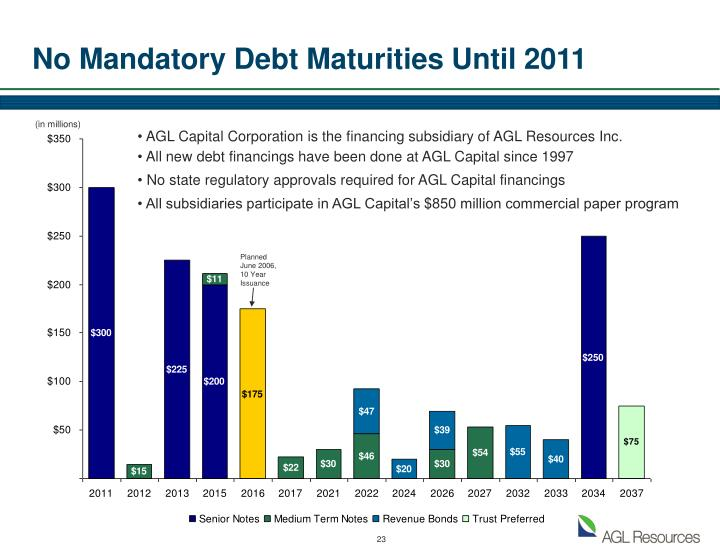 No Mandatory Debt Maturities Until 2011