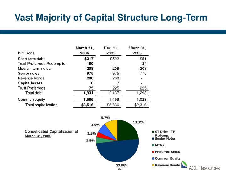Vast Majority of Capital Structure Long-Term