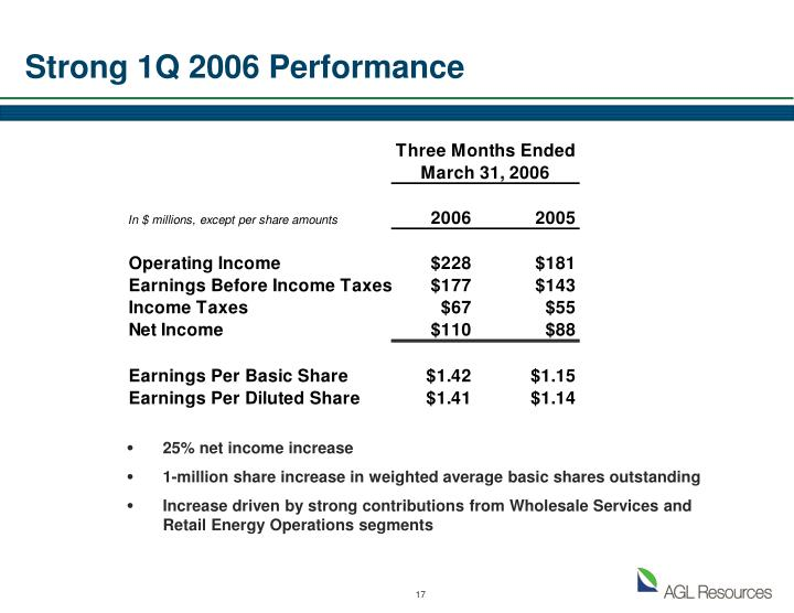 Strong 1Q 2006 Performance