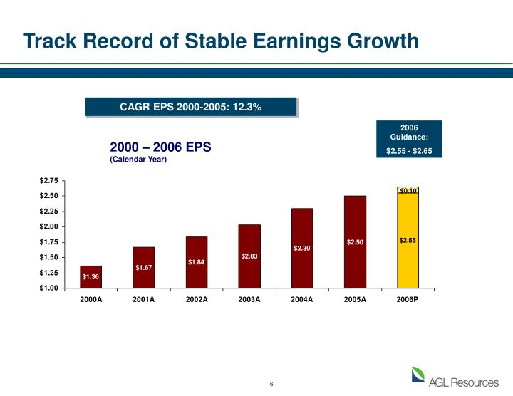 Track Record of Stable Earnings Growth